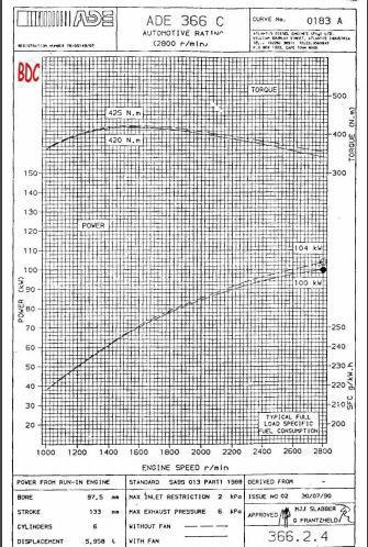 Mercedes OM366 performance graph collection p1