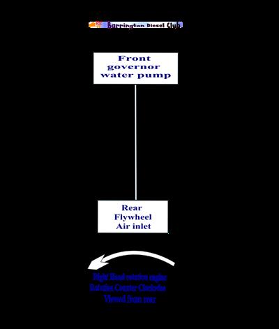 EMD 8 firing order