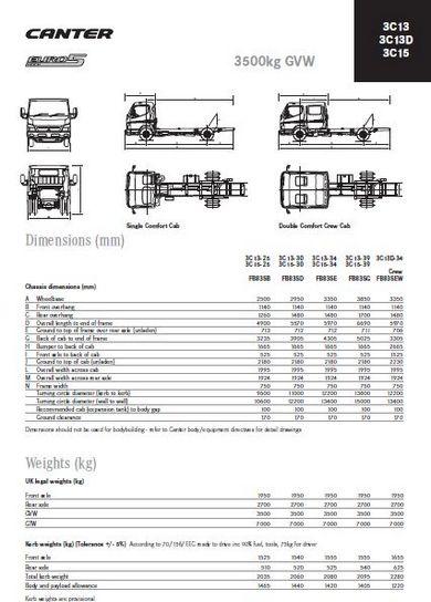 Mitsubishi Canter engine specs, bolt torques, manuals