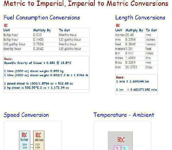 metric to imperial; imperial to metric; conversions